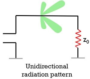 radiation pattern of long wire non-resonant antenna