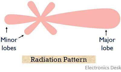 radiation pattern of yagi-uda antenna