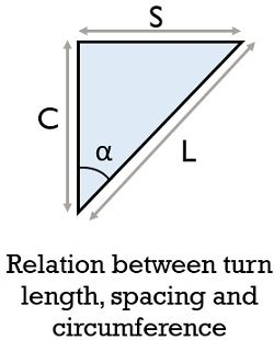 relation of L,S and C of helical antenna