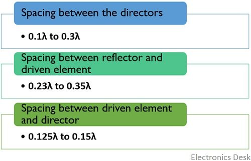 spacing specifications of yagi-uda antenna