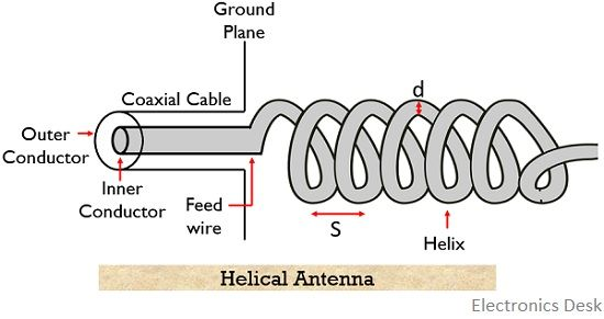 structure of helical antenna