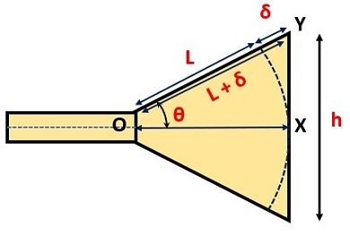 structure of horn antenna