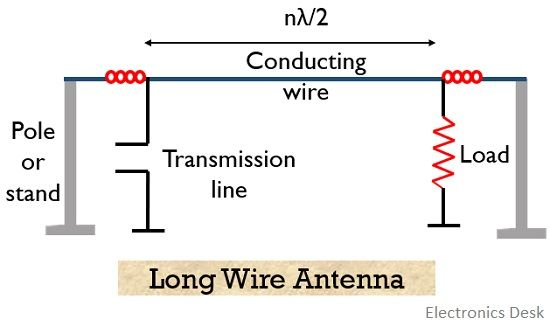structure of long wire antenna