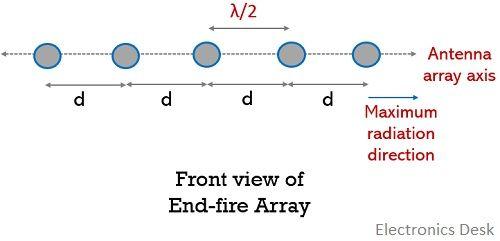 End-fire antenna array