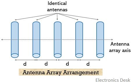 antenna array arrangement