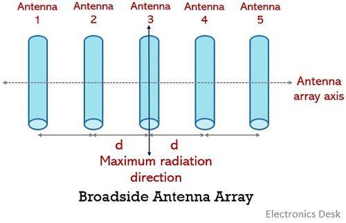broadside antenna array