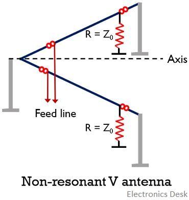 non-resonant V antenna