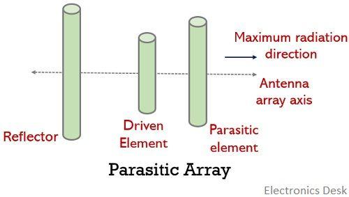 parasitic antenna array