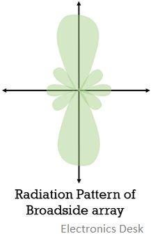 radiation pattern of broadside antenna array