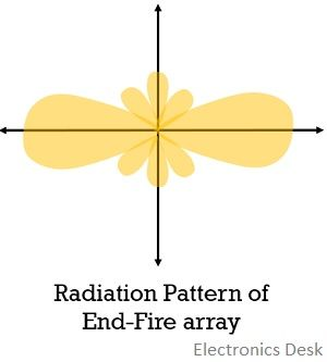 radiation pattern of end-fire antenna array