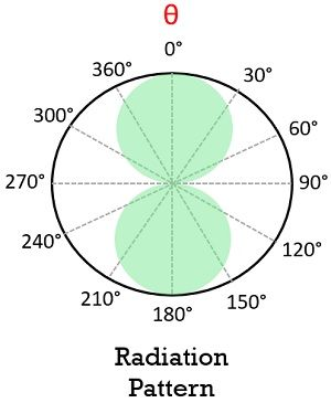 radiation pattern of half wave dipole antenna