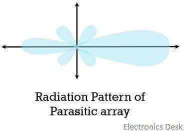 radiation pattern of parasitic antenna array