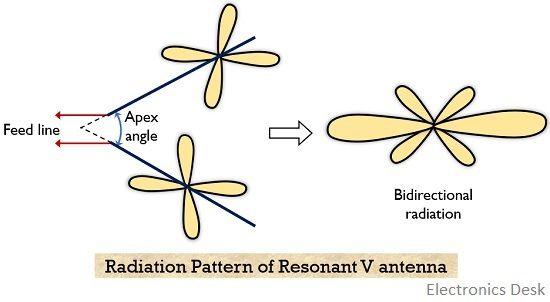 radiation pattern of resonant V antenna