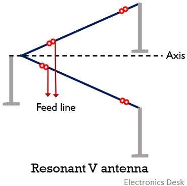 resonant v antenna