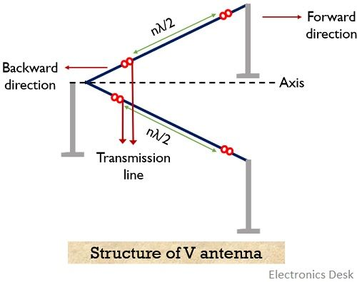 structure of V antenna