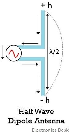 structure of half wave dipole antenna