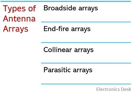 types of antenna arrays