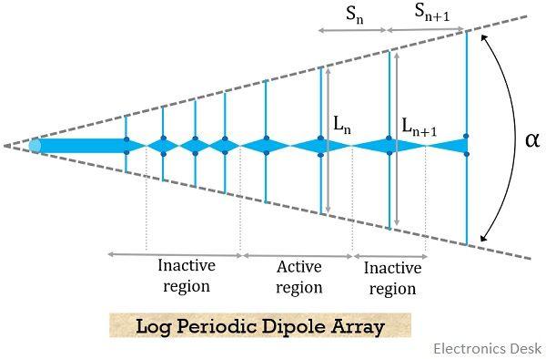 Log periodic antenna structure