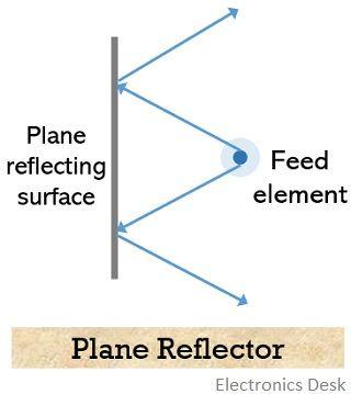 plane reflector
