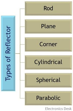 types of reflector