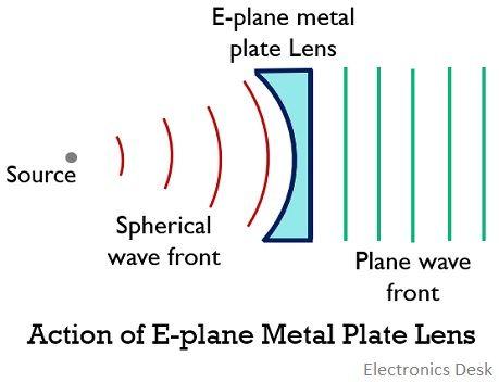 E-plane metal plate lens antenna