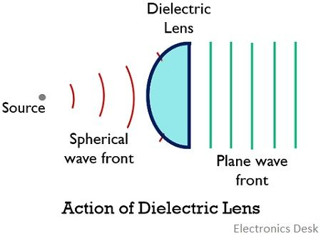 dielectric lens antenna