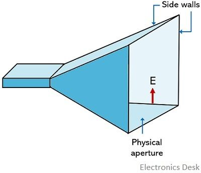 horn antenna aperture