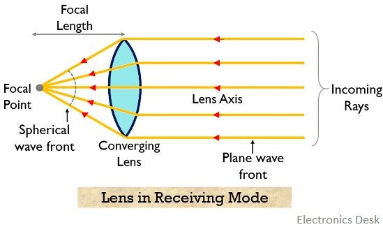 lens in receiving mode