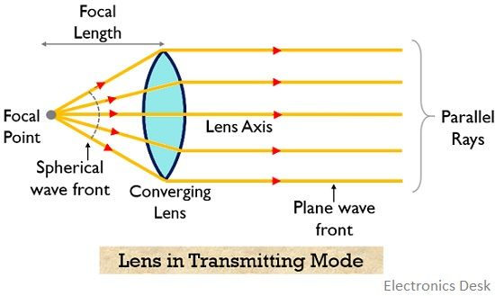 lens in transmitting mode