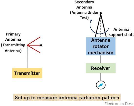antenna radiation pattern measurement