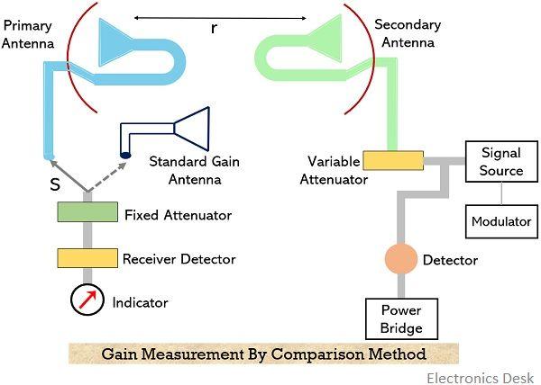gain measurement by comparison method