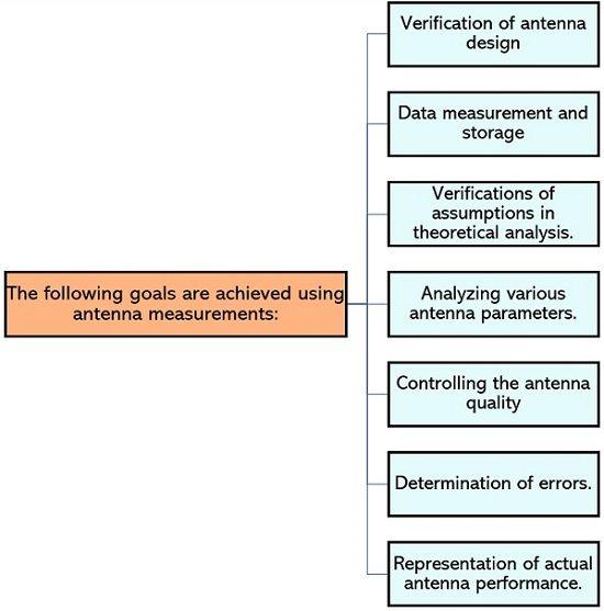 goals of antenna measurement