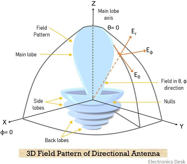 3D radiation pattern of directional antenna