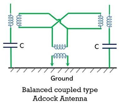 balanced coupled type adcock antenna