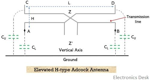 elevated h-type adcock antenna