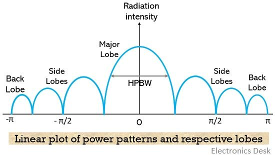 power pattern with respective lobes