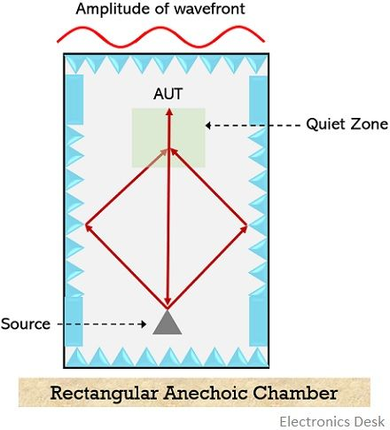 rectangular anechoic chamber