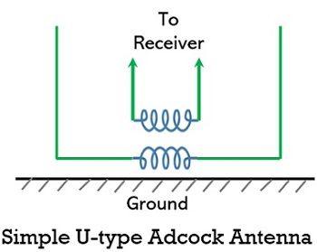 simple u-type adcock antenna