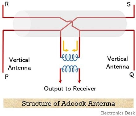 structure of adcock antenna