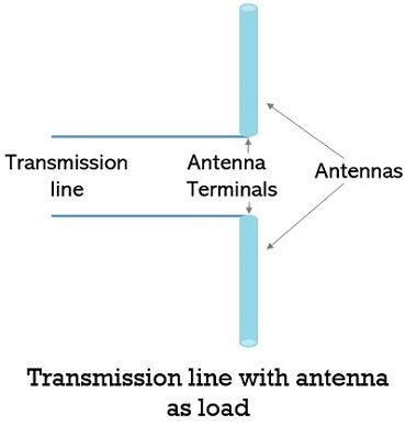 transmission line with antenna as load