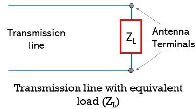 transmission line with equivalent load