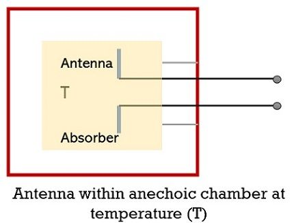antenna within anechoic chamber at temperature