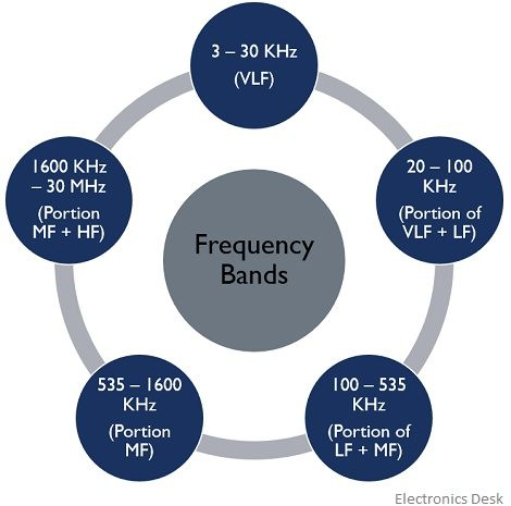 frequency distribution of radio waves