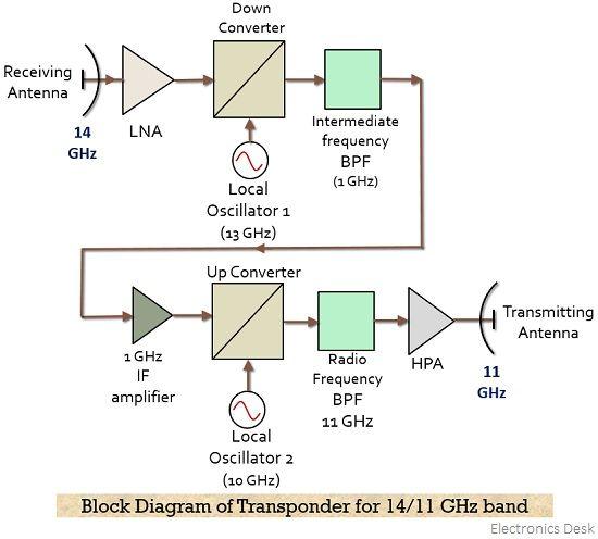 block diagram of transponder for 14-11 GHz band