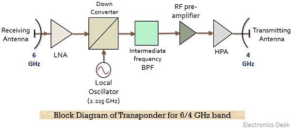 block diagram of transponder for 6-4 GHz band'