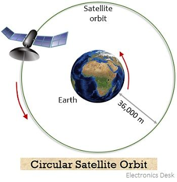 circular satellite orbit