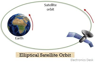 elliptical satellite orbit