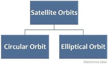 types of satellite orbits