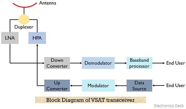 block diagram of VSAT transciever