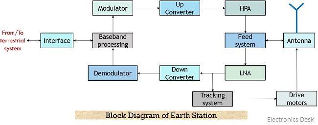 block diagram of earth station